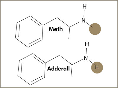 Difference Between Adderall and Meth