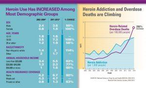 Heroin drug